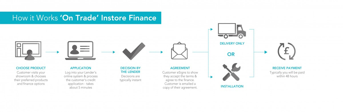 On trade consumer finance